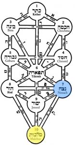 Counting the Omer Day 46: Netzach of Malchut
