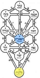 Counting the Omer Day 45: Tiferet of Malchut