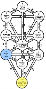 Counting the Omer Day 47: Hod of Malchut