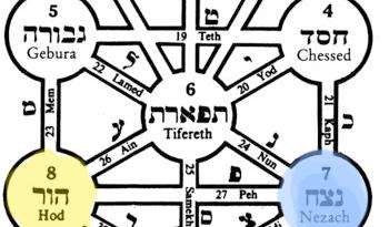 Netzach of Hod Omer 32